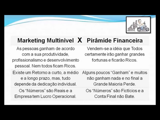 Piramide Financeira x Marketing Multinivel